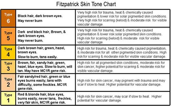 fitzpatrick skin tone chart